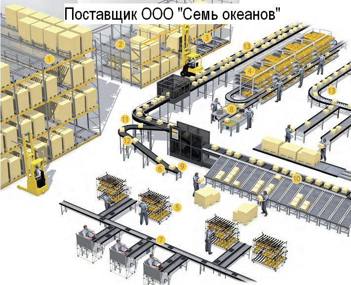 преимущество конвейера в производстве