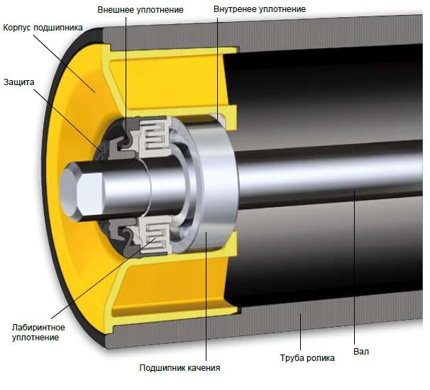Подвесной ролик для конвейера ограждения ленточных конвейеров